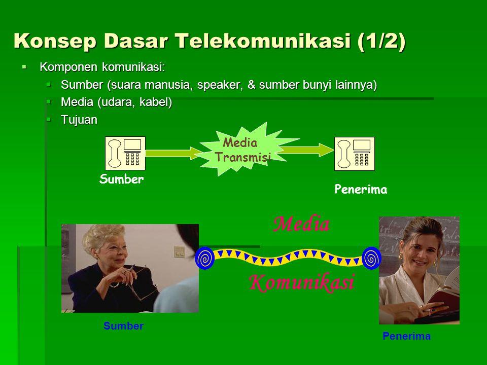 Konsep Dasar Telekomunikasi (1/2)  Komponen komunikasi:  Sumber (suara manusia, speaker, & sumber bunyi lainnya)  Media (udara, kabel)  Tujuan Sumber Penerima Media Komunikasi Media Transmisi Sumber Penerima
