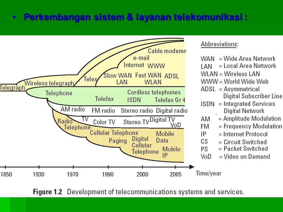 Perkembangan sistem & layanan telekomunikasi :Perkembangan sistem & layanan telekomunikasi :