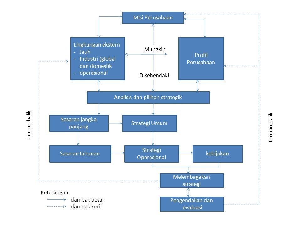 Ada empat jenis dasar pengendalian strategik : 1.Pengendalian asumsi (premise control) 2.Pengendalian implementasi (Implementasi control) 3.Pengawasan strategik (strategic surveillance) 4.Pengendalian peringatan khusus (special alert control) Sifat dari keempat macam pengendalian ini diringkaskan di gambar 1 Pengendalian Asumsi Setiap strategi didasarkan pada landasan-landasan pemikiran (premise) perencanaan tertentu-asumsi atau prediksi.
