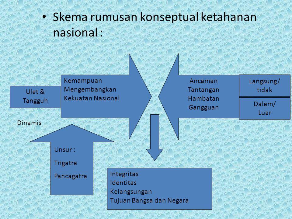 Skema rumusan konseptual ketahanan nasional : Kemampuan Mengembangkan Kekuatan Nasional Ancaman Tantangan Hambatan Gangguan Langsung/ tidak Dalam/ Lua