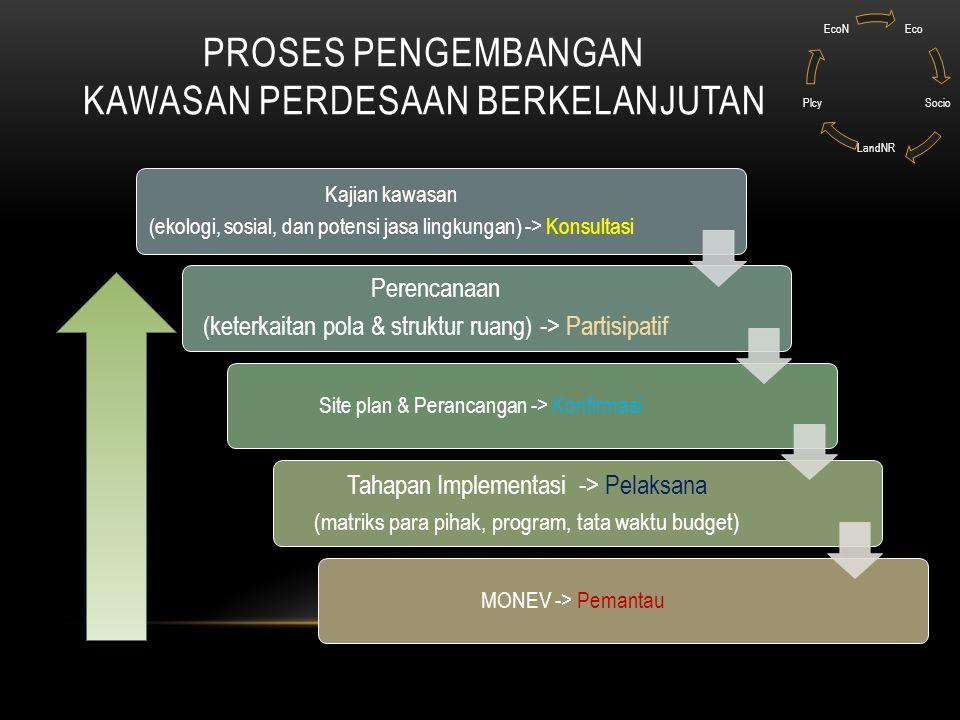 PROSES PENGEMBANGAN KAWASAN PERDESAAN BERKELANJUTAN Kajian kawasan (ekologi, sosial, dan potensi jasa lingkungan) -> Konsultasi Perencanaan (keterkait