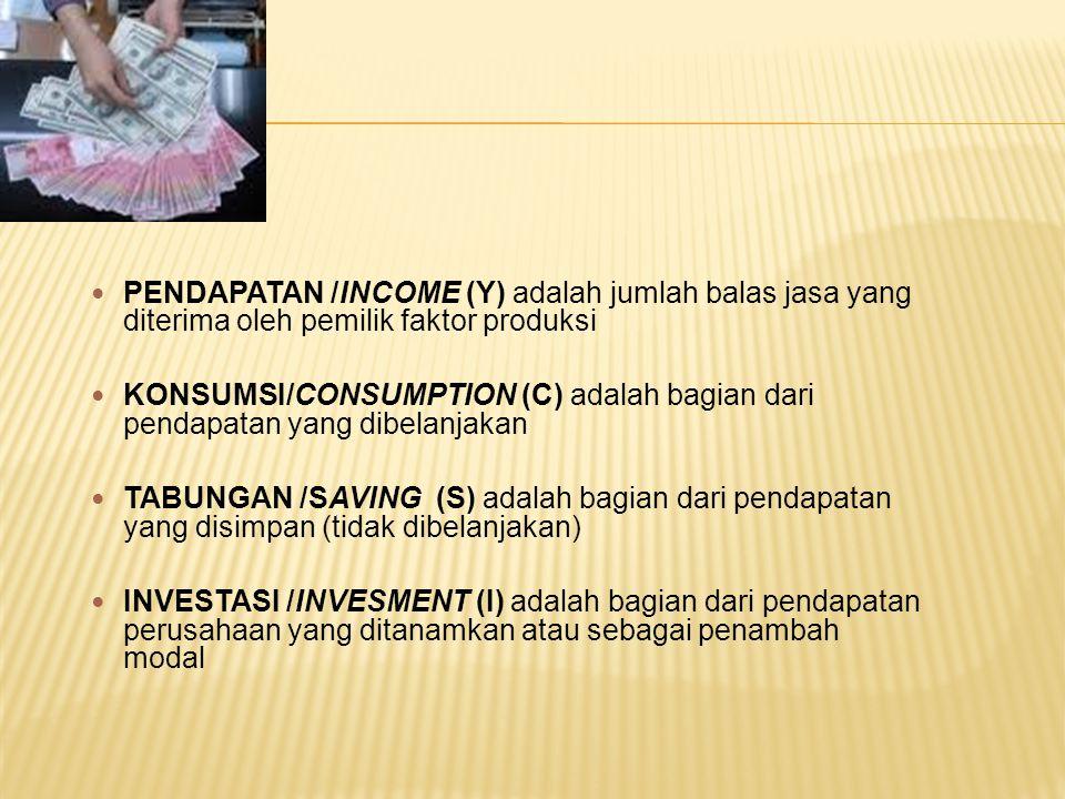 PENDAPATAN /INCOME (Y) adalah jumlah balas jasa yang diterima oleh pemilik faktor produksi KONSUMSI/CONSUMPTION (C) adalah bagian dari pendapatan yang