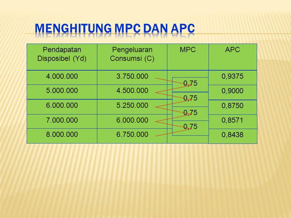 Pendapatan Disposibel (Yd) Pengeluaran Consumsi (C) APCMPC 4.000.000 5.000.000 6.000.000 7.000.000 8.000.000 3.750.000 4.500.000 5.250.000 6.000.000 6