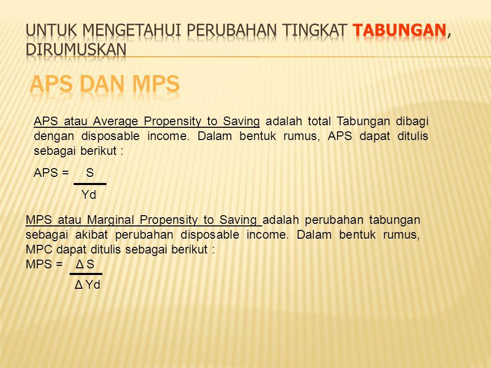 Pendapatan Disposibel (Yd) Pengeluaran Tabungan (S) APS MPS 4.000.000 5.000.000 6.000.000 7.000.000 8.000.000 250.000 500.000 750.000 1.000.000 1.250.000 .