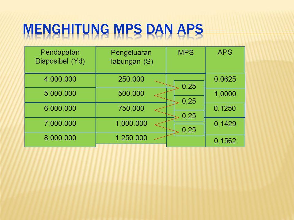 Hubungan MPC, MPS, APC dan APS Pendapatan Disposibel (Yd) MPCMPSMPC + MPS APCAPSAPC + APS 4.000.000 0,75 0,25 1 1 1 1 1 0,9375 0,9000 0,8750 0,8571 0,8438 0,0625 0,1000 0,1250 0,1429 0,1562 1 1 1 .