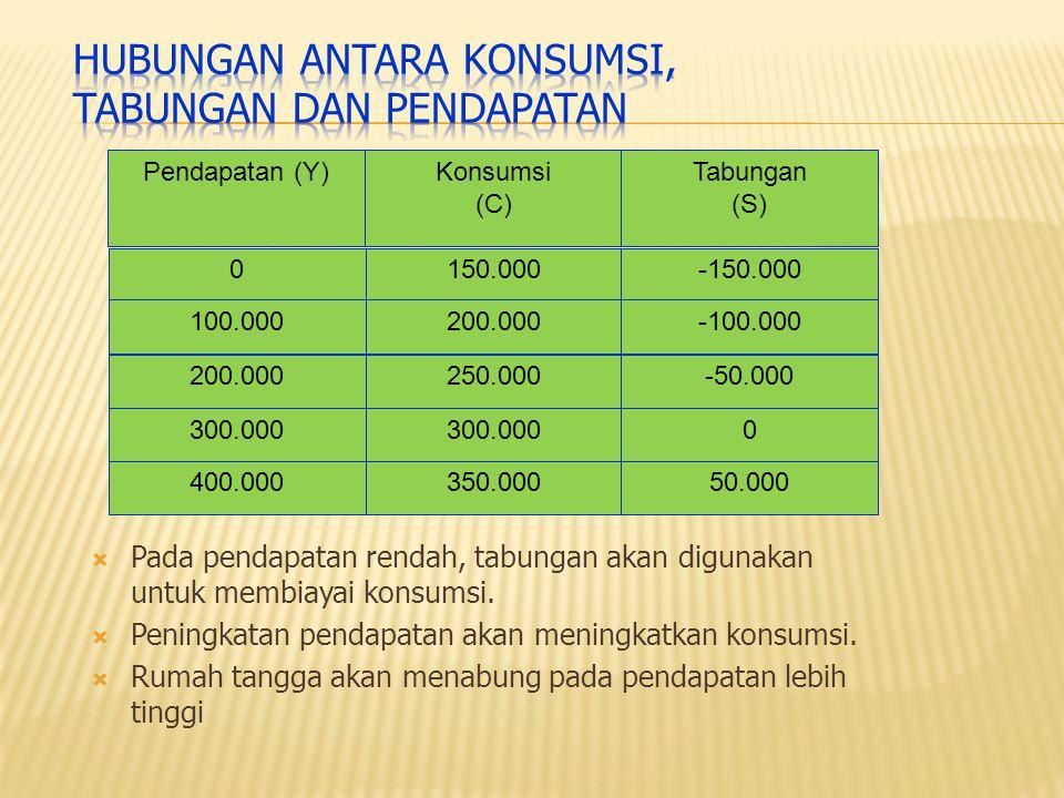 Pendapatan (Y)Konsumsi (C) Tabungan (S) 0 100.000 200.000 300.000 400.000 150.000 200.000 250.000 300.000 350.000 -150.000 -100.000 -50.000 0 50.000 