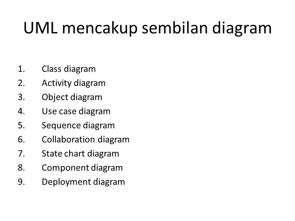 UML mencakup sembilan diagram 1.Class diagram 2.Activity diagram 3.Object diagram 4.Use case diagram 5.Sequence diagram 6.Collaboration diagram 7.Stat