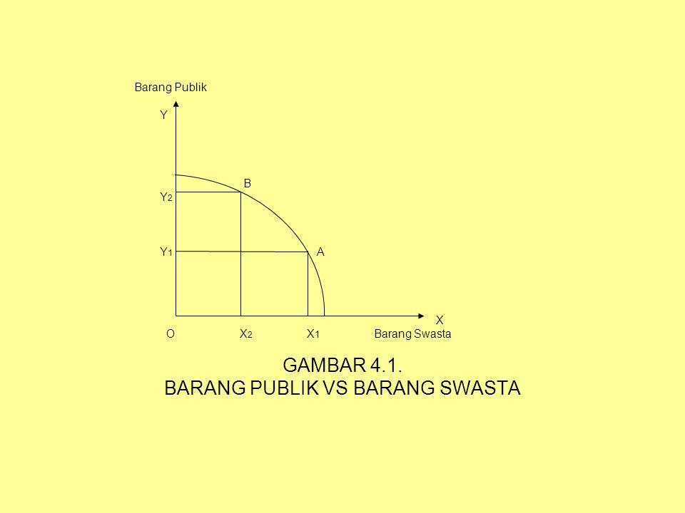 Barang Publik Y B Y 2 Y 1 A X O X 2 X 1 Barang Swasta GAMBAR 4.1. BARANG PUBLIK VS BARANG SWASTA