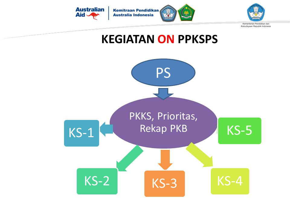 KEGIATAN ON PPKSPS PKKS, Prioritas, Rekap PKB KS-1KS-2KS-5KS-4 KS-3 PS