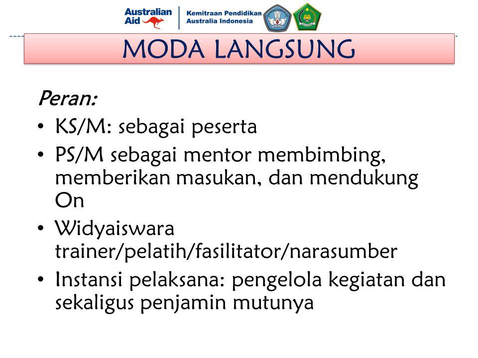 MODA LANGSUNG Peran: KS/M: sebagai peserta PS/M sebagai mentor membimbing, memberikan masukan, dan mendukung On Widyaiswara trainer/pelatih/fasilitato
