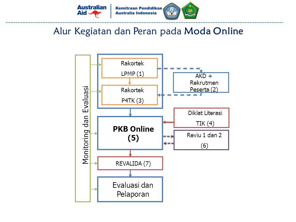 Alur Kegiatan dan Peran pada Moda Online Rakortek LPMP (1) Rakortek P4TK (3) Diklat Literasi TIK (4) PKB Online (5) REVALIDA (7) Monitoring dan Evalu