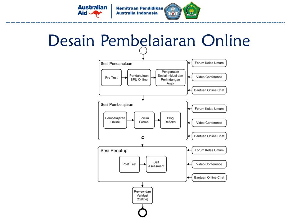 Desain Pembelajaran Online