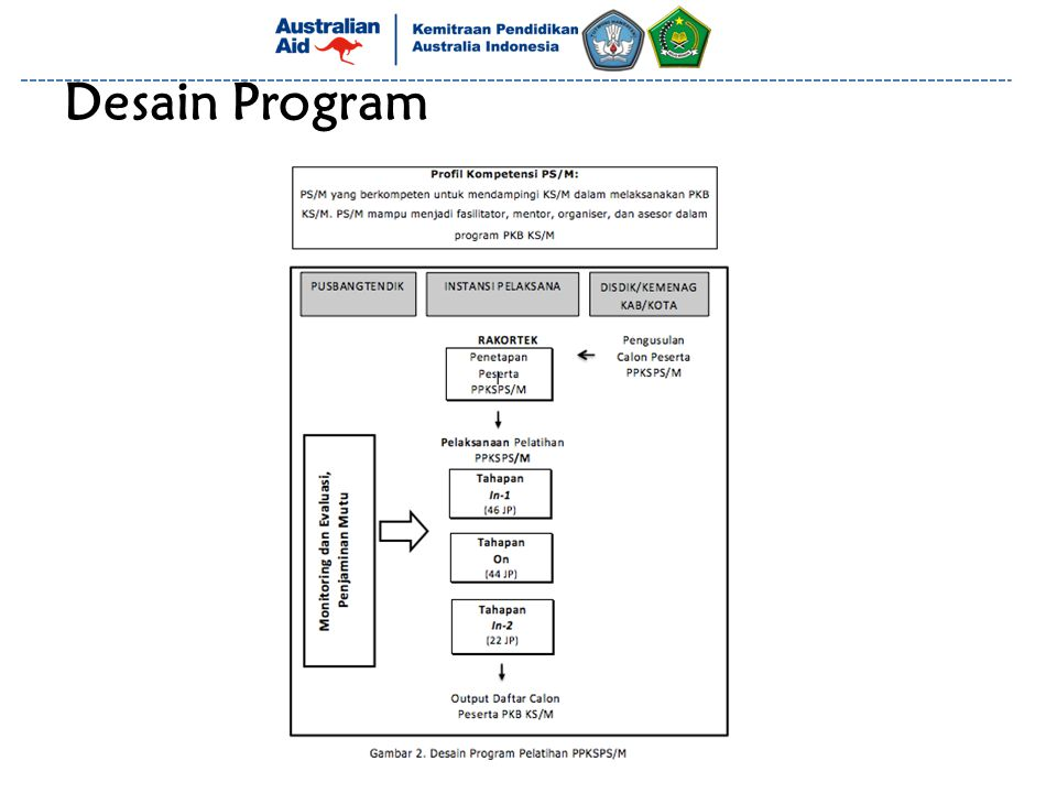 Desain Program