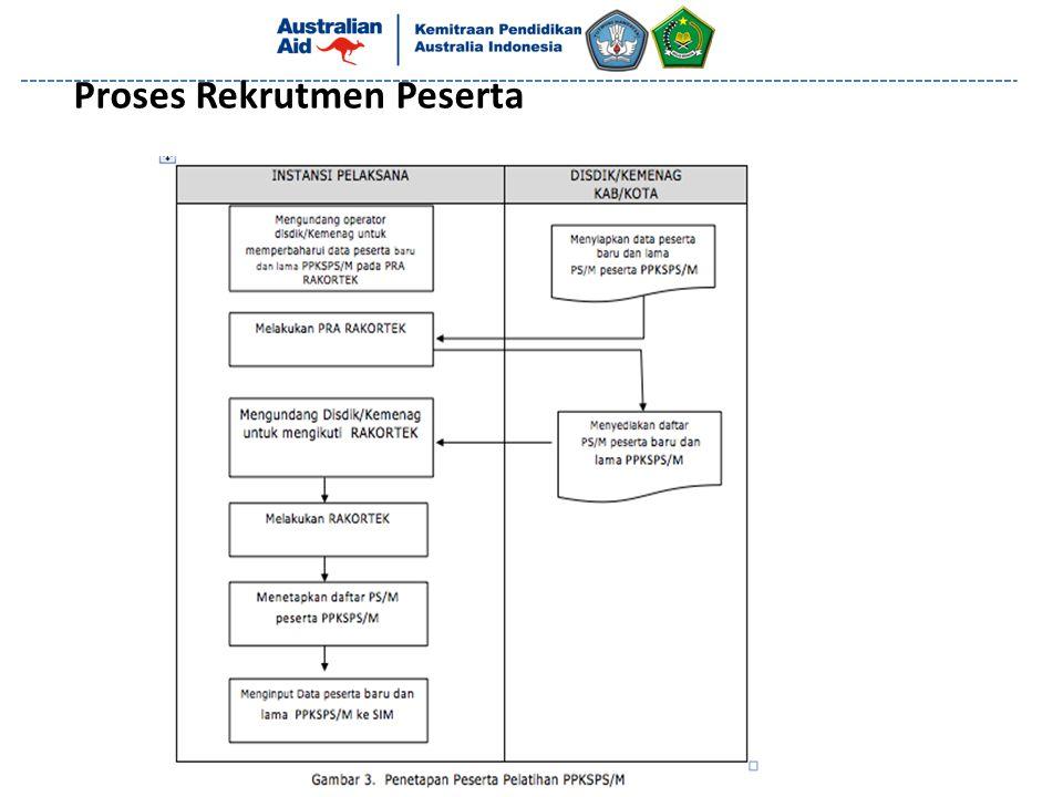 Proses Rekrutmen Peserta