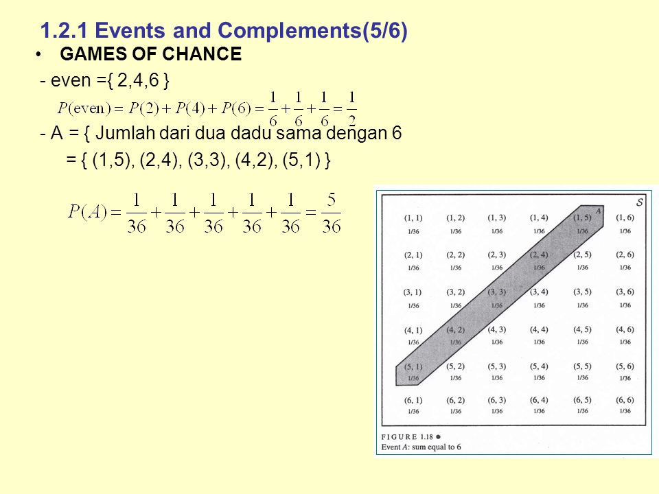 1.2.1 Events and Complements(5/6) GAMES OF CHANCE - even ={ 2,4,6 } - A = { Jumlah dari dua dadu sama dengan 6 = { (1,5), (2,4), (3,3), (4,2), (5,1) }