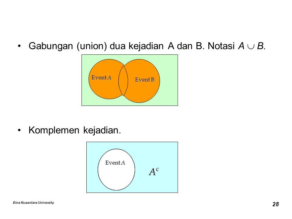 Bina Nusantara University 28 Gabungan (union) dua kejadian A dan B. Notasi A  B  Komplemen kejadian. Event A Event B AcAcAcAc Event A