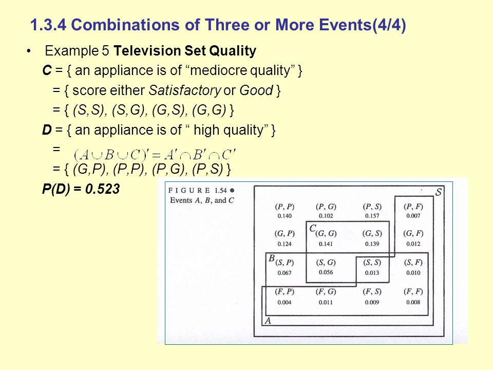 1.3.4 Combinations of Three or More Events(4/4) Example 5 Television Set Quality C = { an appliance is of mediocre quality } = { score either Satisfactory or Good } = { (S,S), (S,G), (G,S), (G,G) } D = { an appliance is of high quality } = = { (G,P), (P,P), (P,G), (P,S) } P(D) = 0.523