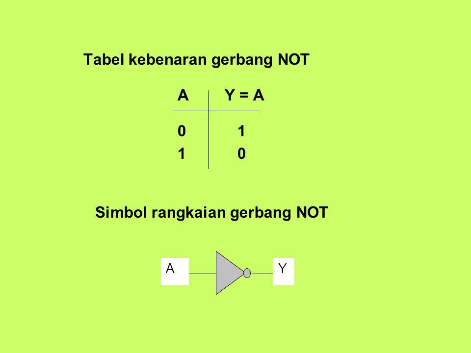 Tabel kebenaran gerbang NOT AY = A 0 1 1 0 YA Simbol rangkaian gerbang NOT