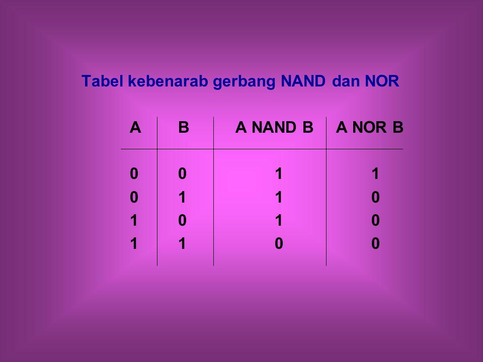 Tabel kebenarab gerbang NAND dan NOR AB A NAND B A NOR B 0011 0110 1010 1100