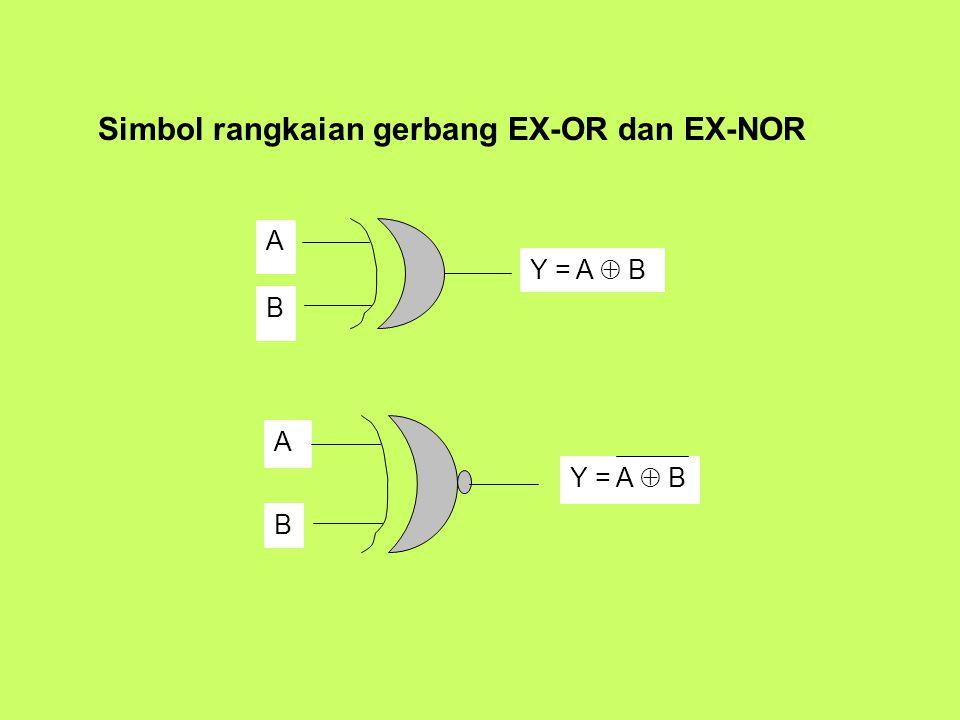 Simbol rangkaian gerbang EX-OR dan EX-NOR A Y = A  B B A B