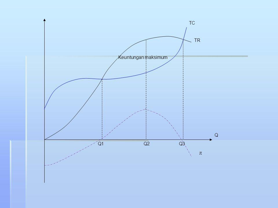 TR TC Keuntungan maksimum π Q Q1Q2Q3