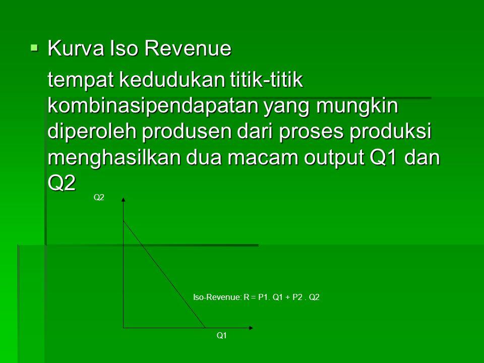  Kurva Iso Revenue tempat kedudukan titik-titik kombinasipendapatan yang mungkin diperoleh produsen dari proses produksi menghasilkan dua macam output Q1 dan Q2 Iso-Revenue: R = P1.