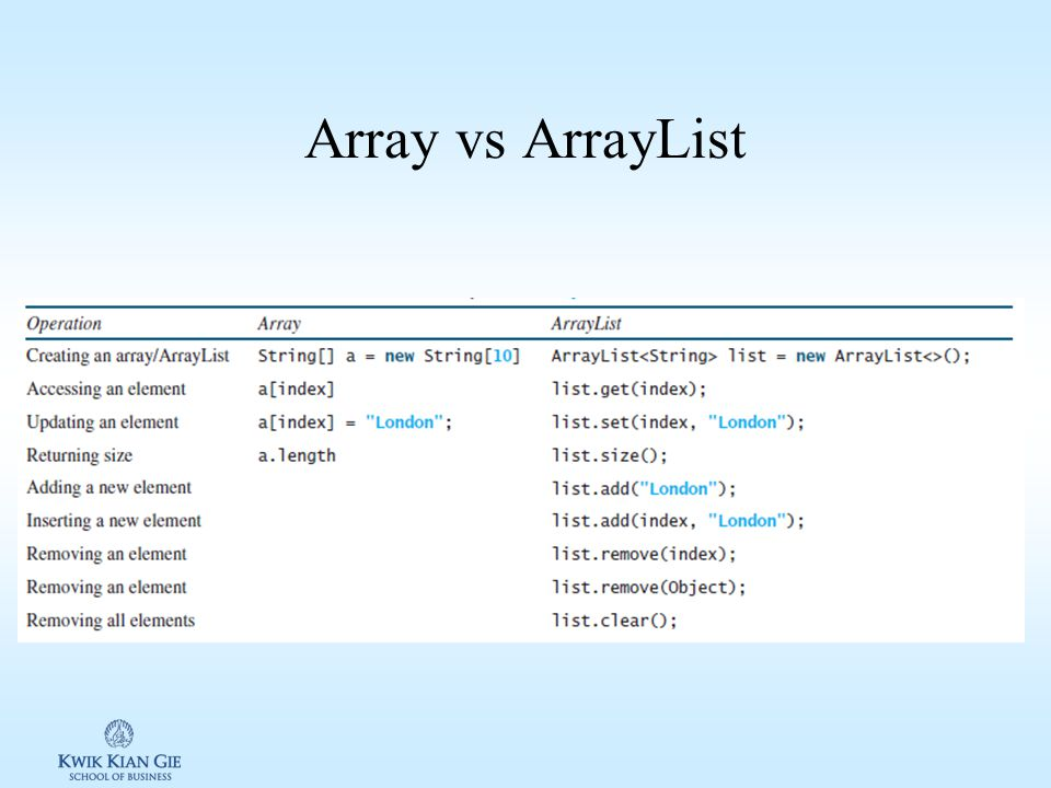 Class ArrayList (java.util.ArrayList) ArrayList: digunakan untuk menyimpan sejumlah object. Array memiliki ukuran element yang fix sedangkan ArrayList