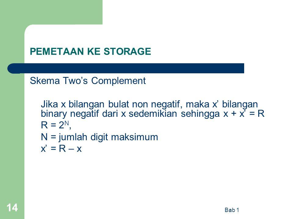 Bab 1 14 PEMETAAN KE STORAGE Skema Two's Complement Jika x bilangan bulat non negatif, maka x' bilangan binary negatif dari x sedemikian sehingga x +
