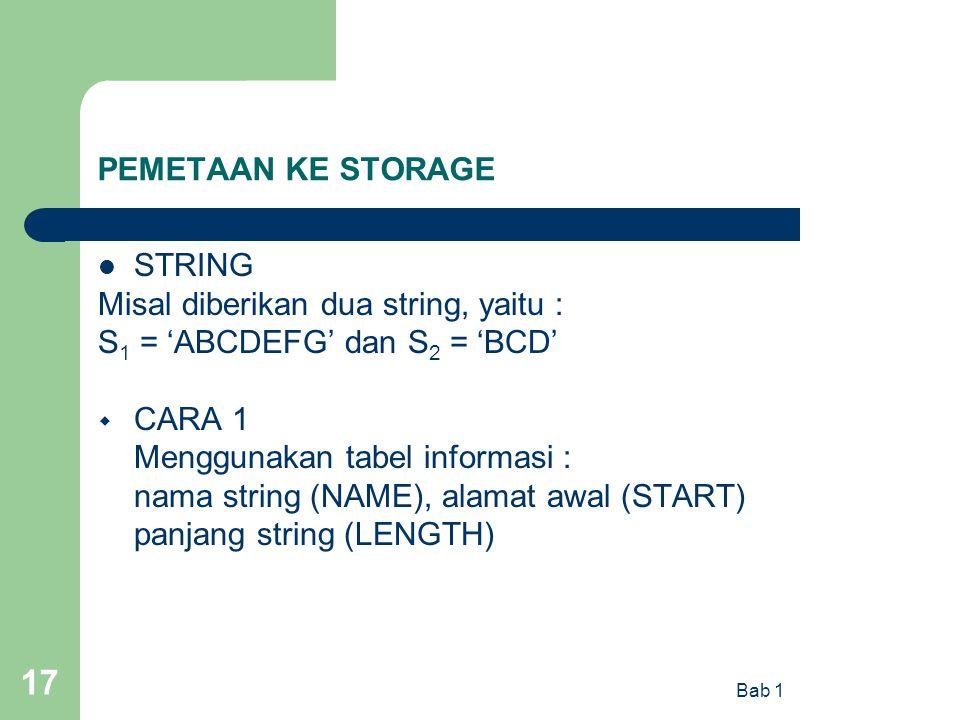 Bab 1 17 PEMETAAN KE STORAGE STRING Misal diberikan dua string, yaitu : S 1 = 'ABCDEFG' dan S 2 = 'BCD'  CARA 1 Menggunakan tabel informasi : nama st