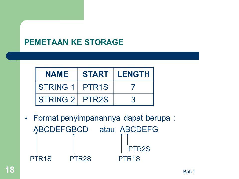 Bab 1 18 PEMETAAN KE STORAGE  Format penyimpanannya dapat berupa : ABCDEFGBCD atau ABCDEFG PTR2S PTR1S PTR2S PTR1S NAMESTARTLENGTH STRING 1PTR1S7 STR
