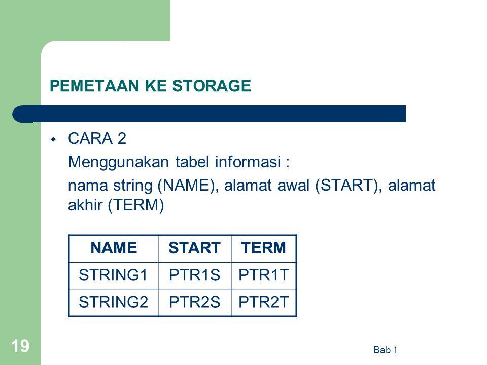 Bab 1 19 PEMETAAN KE STORAGE  CARA 2 Menggunakan tabel informasi : nama string (NAME), alamat awal (START), alamat akhir (TERM) NAMESTARTTERM STRING1