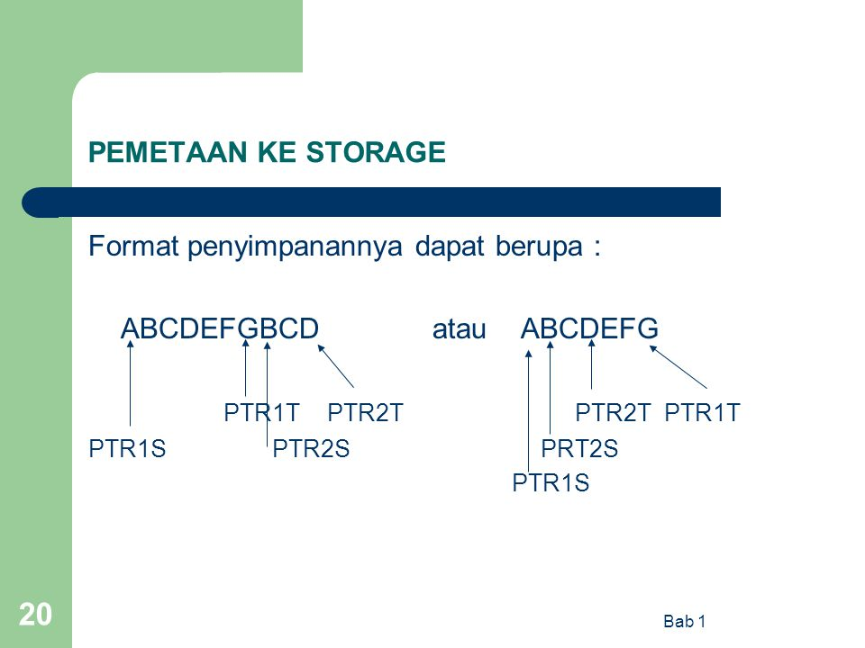 Bab 1 20 PEMETAAN KE STORAGE Format penyimpanannya dapat berupa : ABCDEFGBCD atau ABCDEFG PTR1T PTR2T PTR2T PTR1T PTR1S PTR2S PRT2S PTR1S