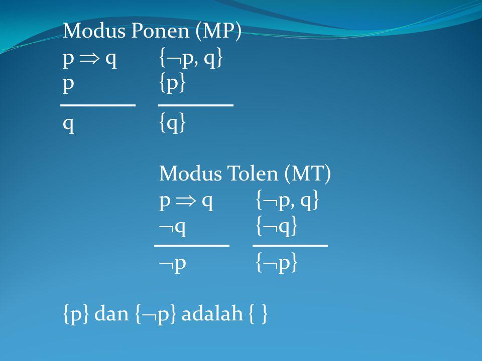 Modus Ponen (MP) p  q{  p, q} p{p} q{q} Modus Tolen (MT) p  q{  p, q}  q{  q}  p{  p} {p} dan {  p} adalah { }