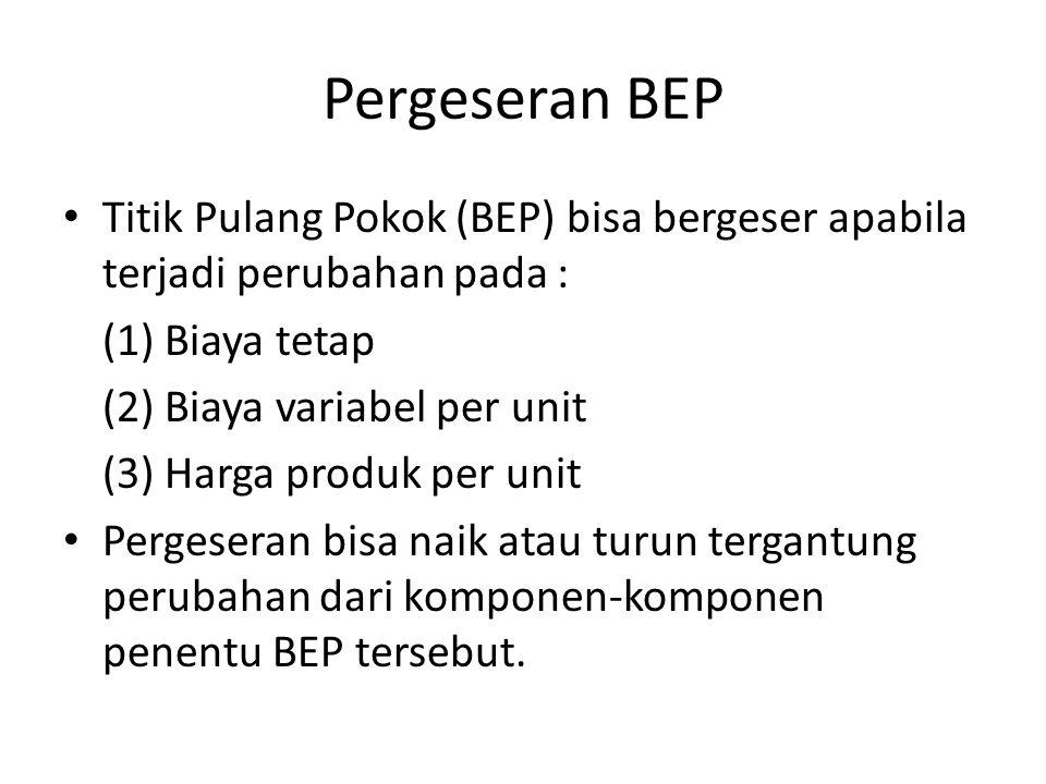 Pergeseran BEP Titik Pulang Pokok (BEP) bisa bergeser apabila terjadi perubahan pada : (1) Biaya tetap (2) Biaya variabel per unit (3) Harga produk pe