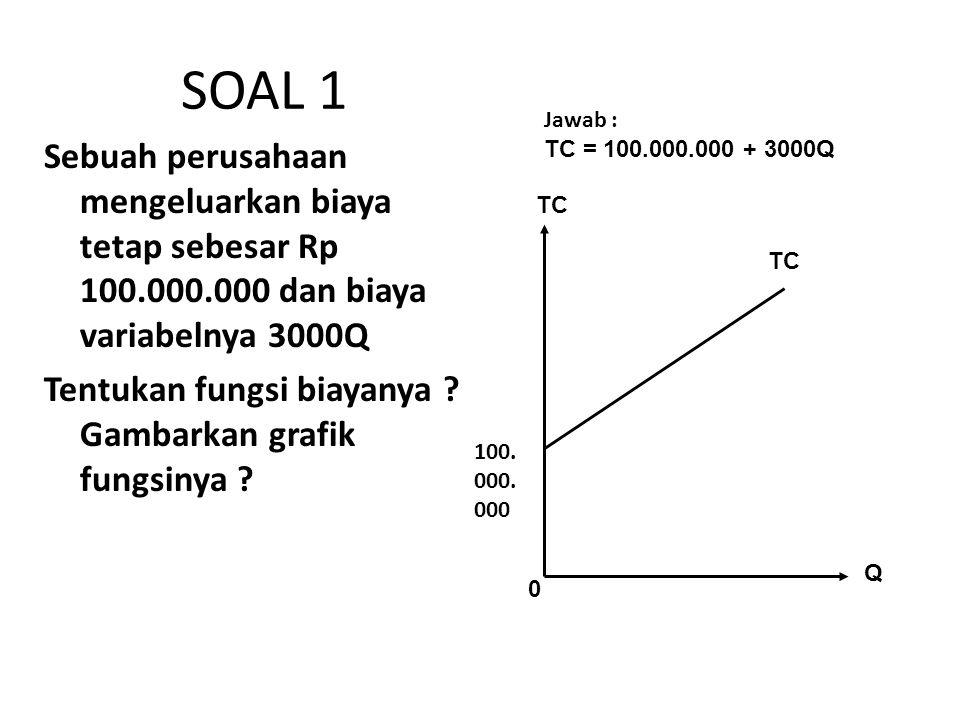 SOAL 1 Sebuah perusahaan mengeluarkan biaya tetap sebesar Rp 100.000.000 dan biaya variabelnya 3000Q Tentukan fungsi biayanya ? Gambarkan grafik fungs