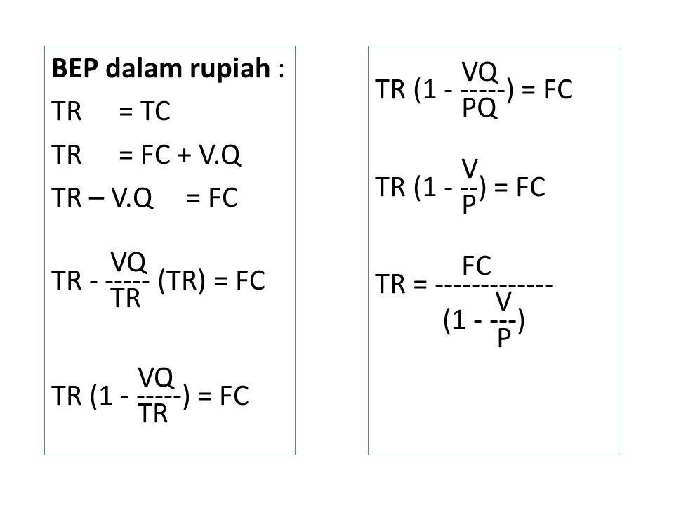 BEP dalam rupiah : TR= TC TR= FC + V.Q TR – V.Q= FC VQ TR - ----- (TR) = FC TR VQ TR (1 - -----) = FC TR VQ TR (1 - -----) = FC PQ V TR (1 - --) = FC