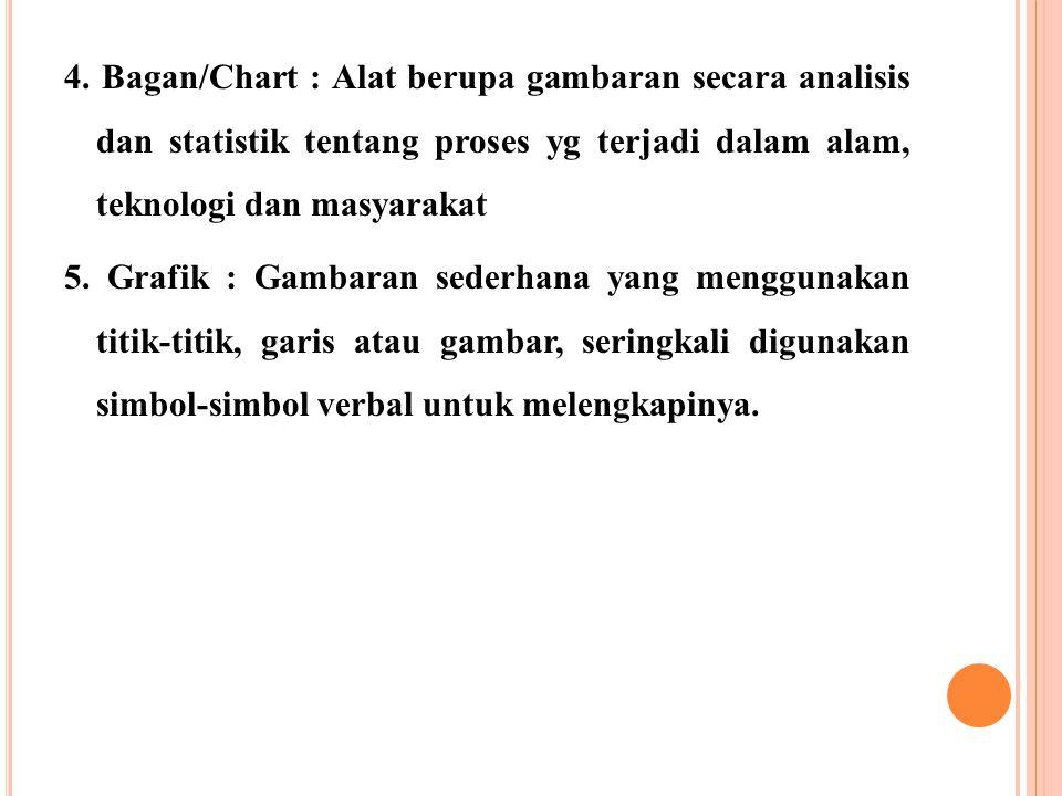 4. Bagan/Chart : Alat berupa gambaran secara analisis dan statistik tentang proses yg terjadi dalam alam, teknologi dan masyarakat 5. Grafik : Gambara