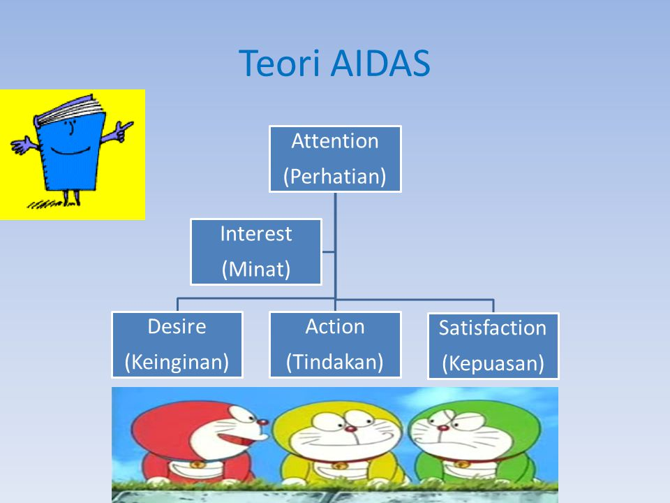 Teori AIDAS Attention (Perhatian) Desire (Keinginan) Action (Tindakan) Satisfaction (Kepuasan) Interest (Minat)