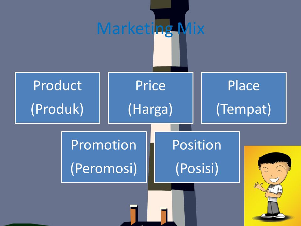 Marketing Mix Product (Produk) Price (Harga) Place (Tempat) Promotion (Peromosi) Position (Posisi)