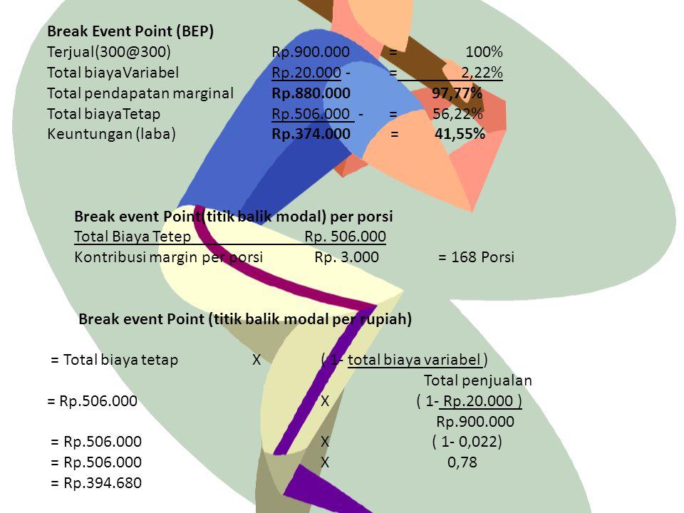 Rencana Anggaran Biaya Pendapatan dari penjualanRp. 900.000 Biaya pembelian asinan buah Rp. 506.000 - Laba KotorRp. 394.000 Biayabrosur&Transportasi B