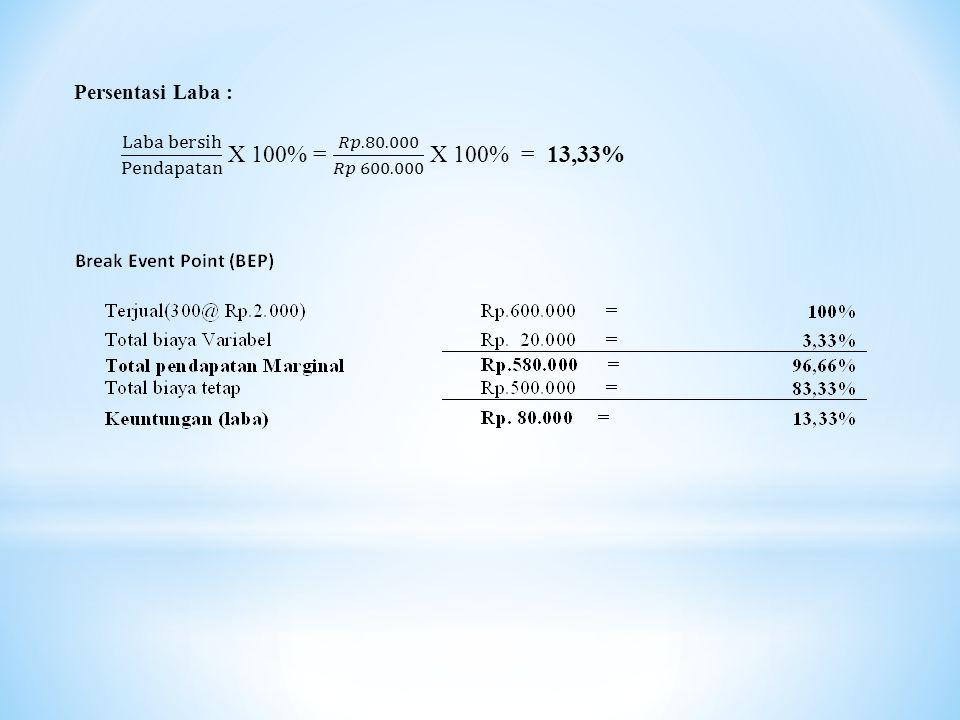 Rencana anggaran biaya Pendapatan dari penjualanRp. 600.000 Biaya pembelian kue gemblong ketan hitamRp. 500.000 ___________- Laba kotor dari penjualan