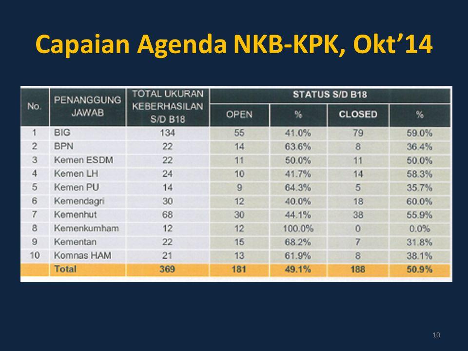 Capaian Agenda NKB-KPK, Okt'14 10