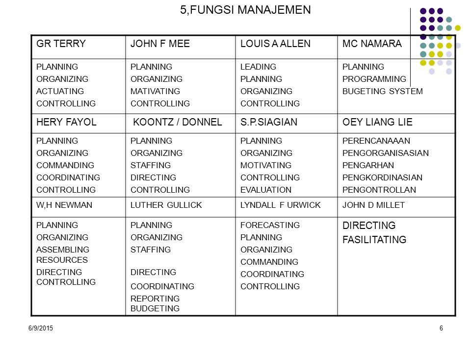 6/9/20156 5,FUNGSI MANAJEMEN GR TERRYJOHN F MEELOUIS A ALLENMC NAMARA PLANNING ORGANIZING ACTUATING CONTROLLING PLANNING ORGANIZING MATIVATING CONTROLLING LEADING PLANNING ORGANIZING CONTROLLING PLANNING PROGRAMMING BUGETING SYSTEM HERY FAYOL KOONTZ / DONNELS.P.SIAGIANOEY LIANG LIE PLANNING ORGANIZING COMMANDING COORDINATING CONTROLLING PLANNING ORGANIZING STAFFING DIRECTING CONTROLLING PLANNING ORGANIZING MOTIVATING CONTROLLING EVALUATION PERENCANAAAN PENGORGANISASIAN PENGARHAN PENGKORDINASIAN PENGONTROLLAN W,H NEWMANLUTHER GULLICKLYNDALL F URWICKJOHN D MILLET PLANNING ORGANIZING ASSEMBLING RESOURCES DIRECTING CONTROLLING PLANNING ORGANIZING STAFFING DIRECTING COORDINATING REPORTING BUDGETING FORECASTING PLANNING ORGANIZING COMMANDING COORDINATING CONTROLLING DIRECTING FASILITATING