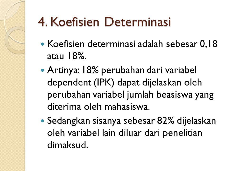 4. Koefisien Determinasi Koefisien determinasi adalah sebesar 0,18 atau 18%.