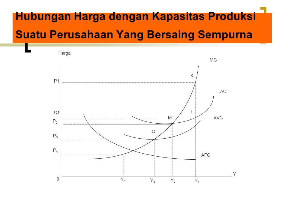 Hubungan Harga dengan Kapasitas Produksi Suatu Perusahaan Yang Bersaing Sempurna Y1Y1 Y2Y2 Y3Y3 0 Q M K L MC AC AVC AFC Y Y4Y4 Harga P1 P2P2 P3P3 P4P4