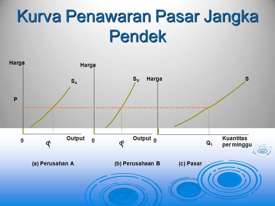 Harga P SASA Output (a) Perusahan A q A 1 q B 1 0 Harga SBSB Output (b) Perusahaan B 0 HargaS Kuantitas per minggu (c) Pasar 0 Q1Q1 Kurva Penawaran Pa
