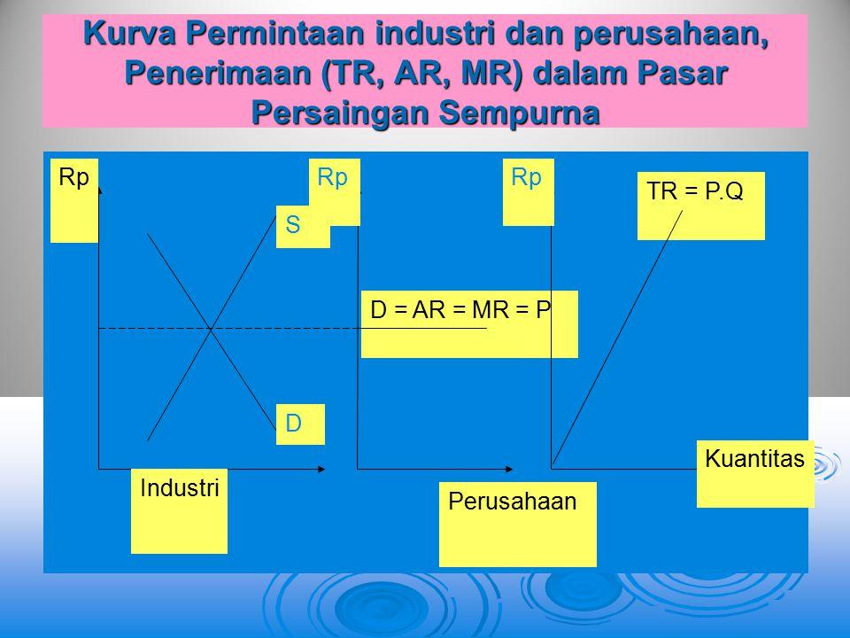 Kurva Permintaan industri dan perusahaan, Penerimaan (TR, AR, MR) dalam Pasar Persaingan Sempurna D = AR = MR = P Rp TR = P.Q Kuantitas Rp D S Industr