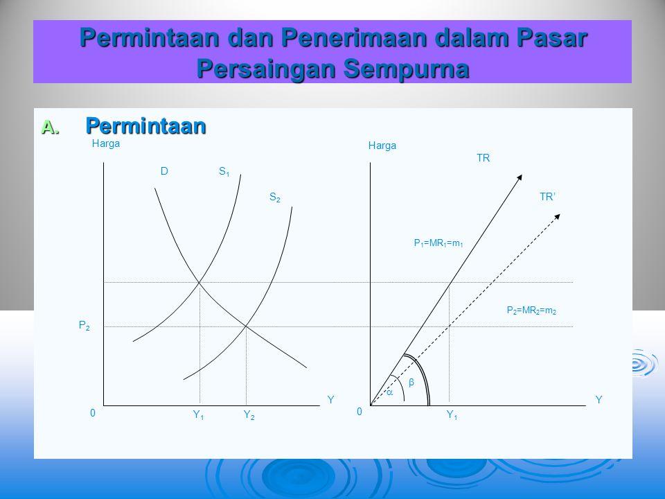 Permintaan dan Penerimaan dalam Pasar Persaingan Sempurna A. P ermintaan 0 0 YY Y1Y1 Y2Y2 Y1Y1 P2P2 Harga DS1S1 S2S2   TR TR' P 1 =MR 1 =m 1 P 2 =MR