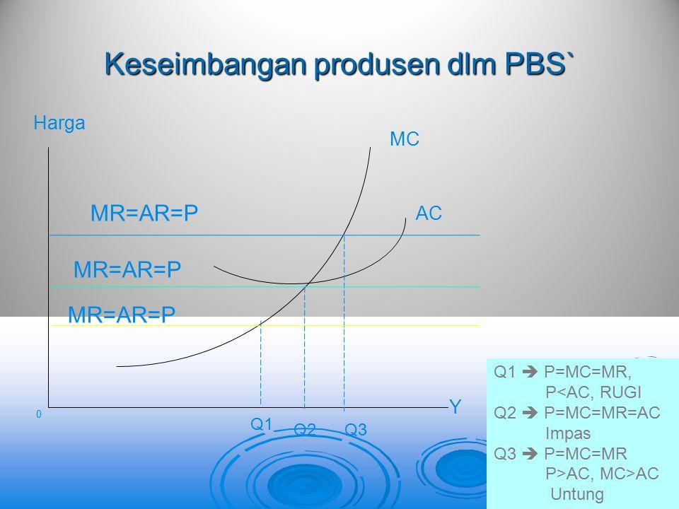 Keseimbangan produsen dlm PBS` 0 MC AC Y Harga MR=AR=P Q1 Q2Q3 Q1  P=MC=MR, P<AC, RUGI Q2  P=MC=MR=AC Impas Q3  P=MC=MR P>AC, MC>AC Untung