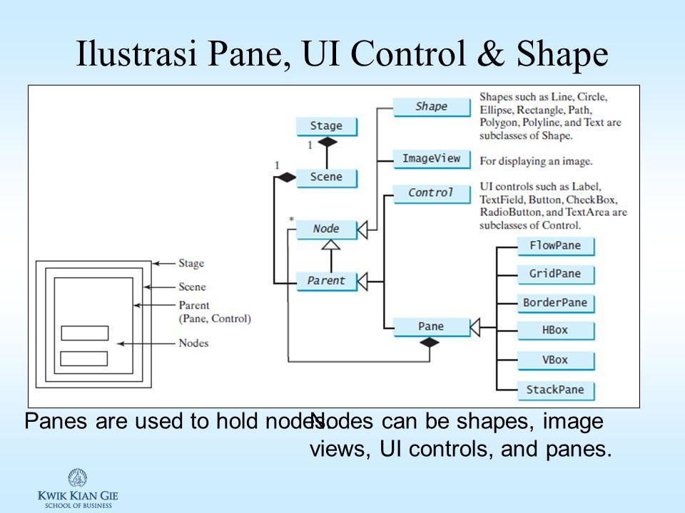 Pane, UI Control & Shape Pane, UI Control & Shape adalah subtypes dari Node ( javafx.scene.Node ) Pane digunakan sebagai container Node. Scane -> Pane